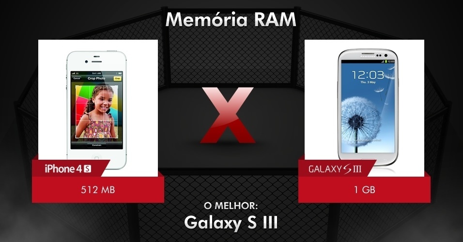 iPhone 4S x Galaxy S III