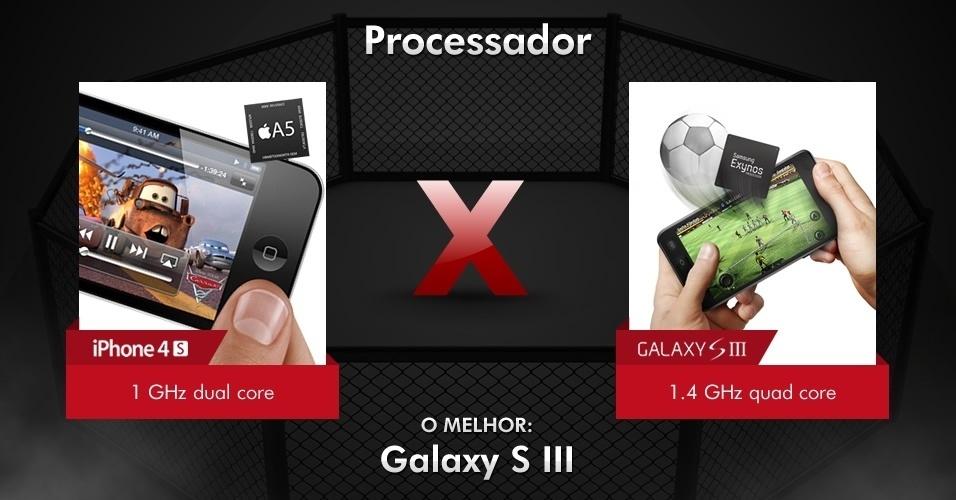 Velocidade - iPhone 4S x Galaxy S III