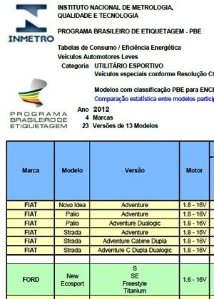Relatório de etiquetagem 'mostra' o novo EcoSport