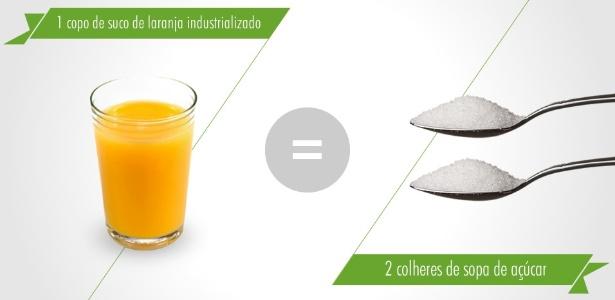 Você sabia que um copo de suco de laranja industrializado contém duas colheres de sopa de açúcar?