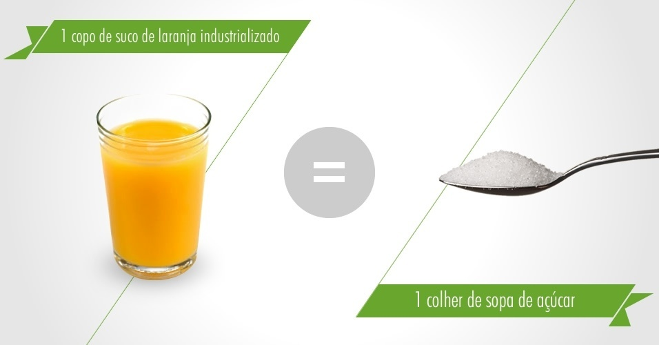 1 copo suco de laranja industrializado cont&#233;m 1 colher de sopa de a&#231;&#250;car