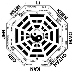 Energias positivas saiba como organizar o cantinho de for Como practicar feng shui
