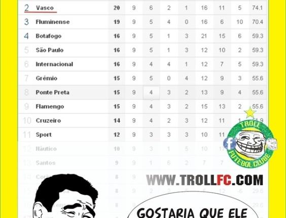 Corneta FC: Você também tem um amigo vascaíno que não viu que o time dele é vice?