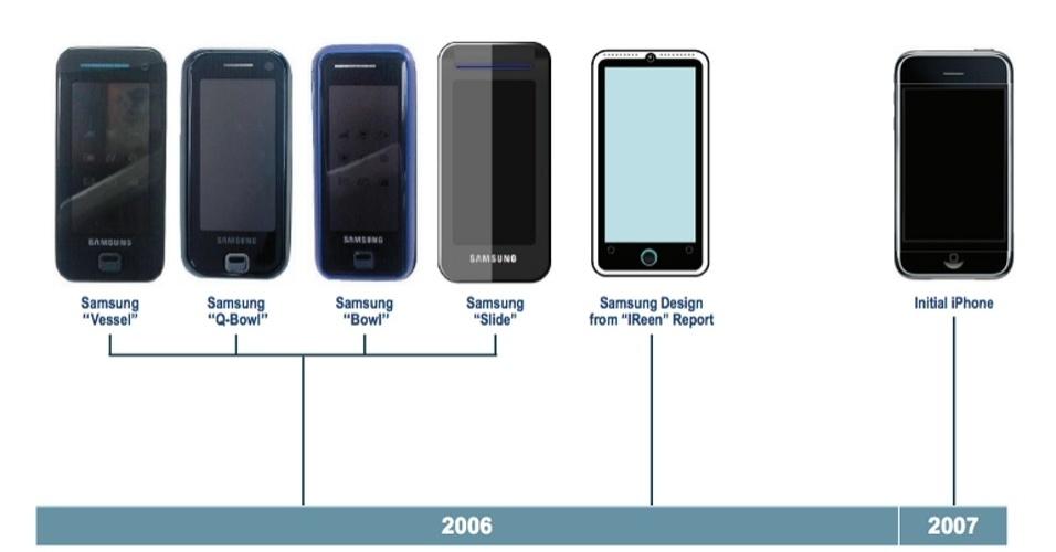 Documento da Samsung mostra que empresa planejava aparelho parecido com o iPhone antes da Apple