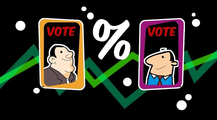 Eis aí algumas noções que vale a pena conhecer antes das próximas eleições. Imagine que numa eleição majoritária, já foram apurados 86,7% dos votos de uma cidade. O candidato X está com 63,3% dos votos apurados. De acordo com a matemática, é possível dizer se ele já está eleito de fato?
