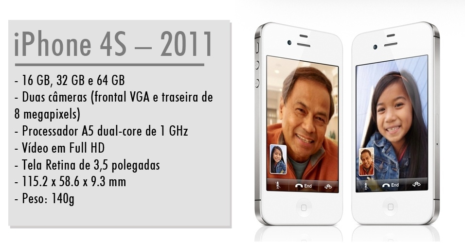 iPhone 4S - 2011