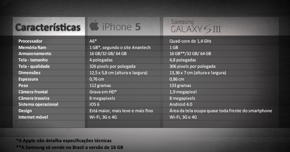 Tabela comparativa entre iPhone 5 e Galaxy S III vale esta