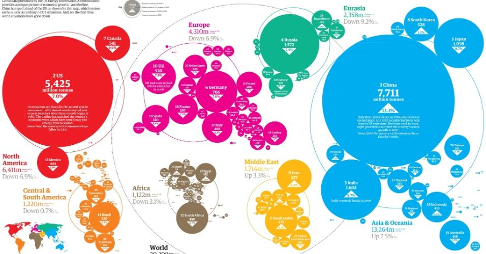 24.set.2012 - A ONU (Organização das Nações Unidas) divulgou um atlas da poluição mundial, com dados da agência norte-americana especializada em análise energética (EIA, na sigla em inglês). A grandeza de cada país é representada de acordo com suas emissões de gás carbônico produzidas pela geração de energia, e não por seu tamanho real no mapa. China (com 7.711 milhões de toneladas), Estados Unidos (5.425 milhões de toneladas) e Índia (1.602 milhões de toneladas) lideram o ranking de maiores poluidores do planeta - o Brasil, com 420 milhões de toneladas, é o 14º na lista geral, pois o gráfico não contabiliza o desmatamento, principal emissor do nosso país
