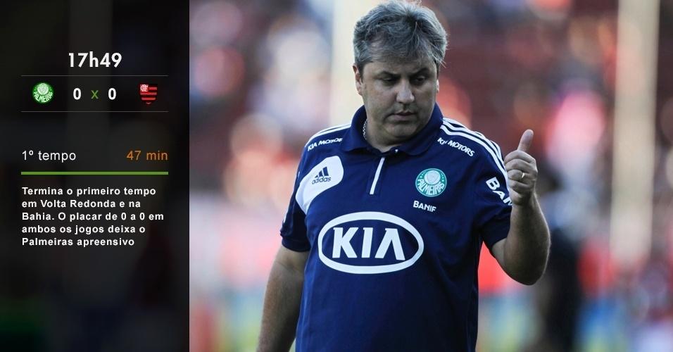 17h49 - Termina o primeiro tempo em Volta Redonda e na Bahia. O placar em ambos os jogos deixa o Palmeiras apreensivo