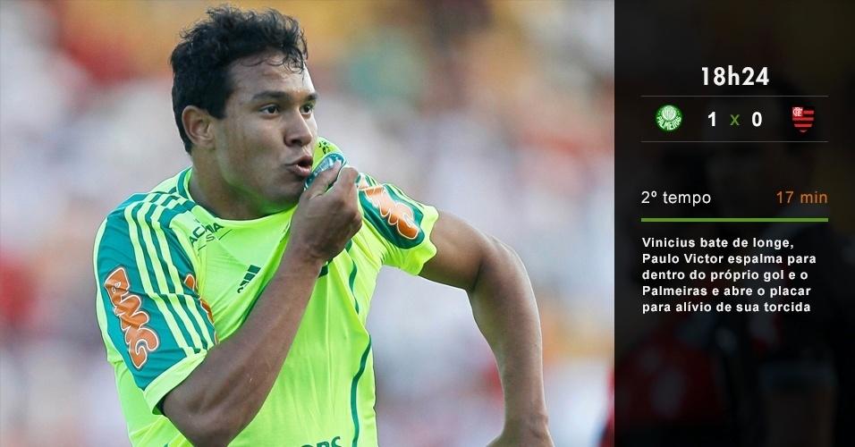 18h24 - Vinicius bate de longe, Paulo Victor espalma para dentro do próprio gol e o Palmeiras abre o placar para alívio de sua torcida