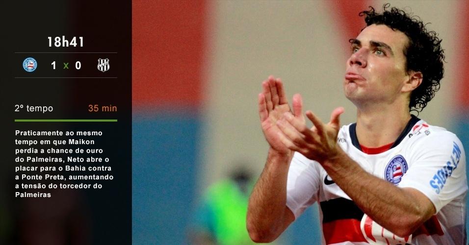 18h41 - Praticamente ao mesmo tempo em que Maikon perdia a chance de ouro para o Palmeiras, Neto abre o placar para o Bahia contra a Ponte Preta, aumentando a tensão do torcedor do Palmeiras