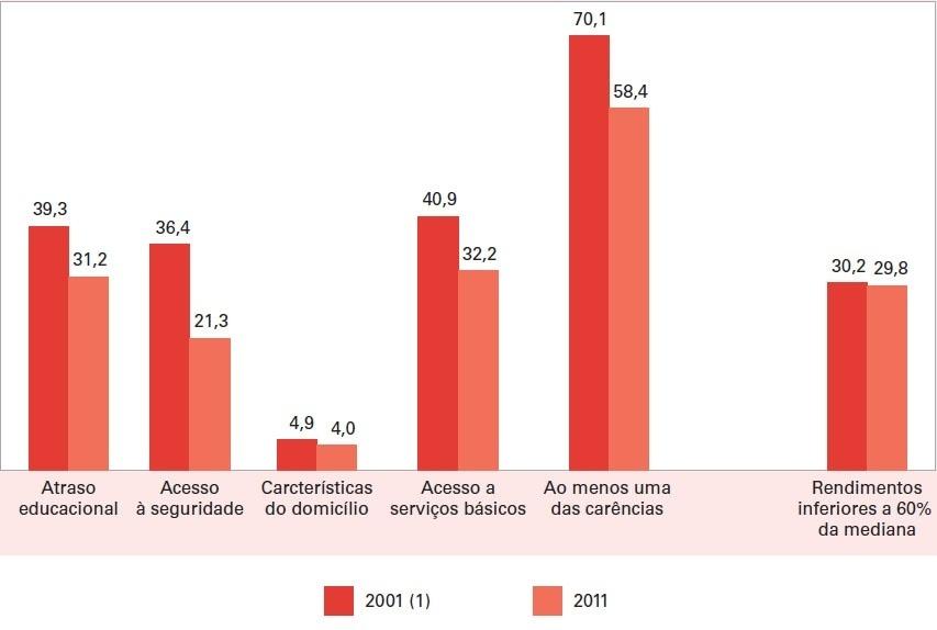 POPULAÇÃO BRASILEIRA, SEGUNDO CARÊNCIAS SOCIAIS E RENDA (EM %)