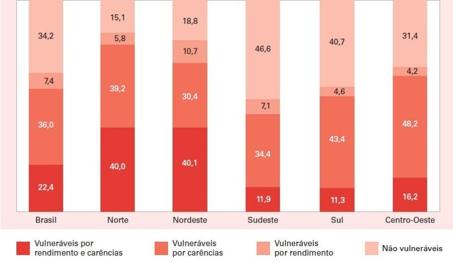 GRUPOS DE VULNERABILIDADE, SEGUNDO AS REGIÕES DO PAÍS (EM %)
