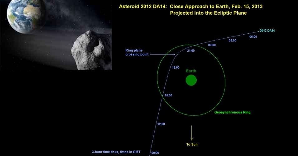 5.fev.2013- Um pequeno asteroide, de 45 metros de diâmetro, passará muito perto da Terra em 15 de fevereiro. Ele passará tão perto que irá passar dentro do anel geostacionário, onde ficam os satélites de comunicação e de previsão do tempo. Por conhecer bem o trajeto do objeto, a Nasa assegura que não há risco de colisão com a Terra apesar de ser a primeira vez que um objeto deste tamanho chega tão perto de nosso planeta