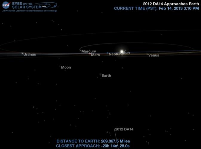 Simulação de computador feita pela Nasa mostra a localização do asteroide 2012 DA 14 no Sistema Solar