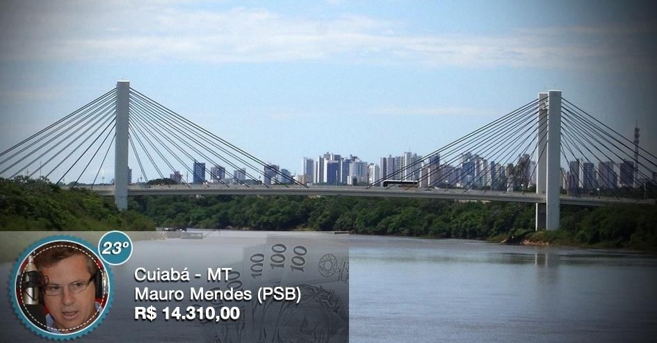 Ao receber um subsídio mensal de R$ 14.310, o prefeito de Cuiabá (MT), Mauro Mendes (PSB), recebe um dos menores salários entre os prefeitos das 26 capitais brasileiras