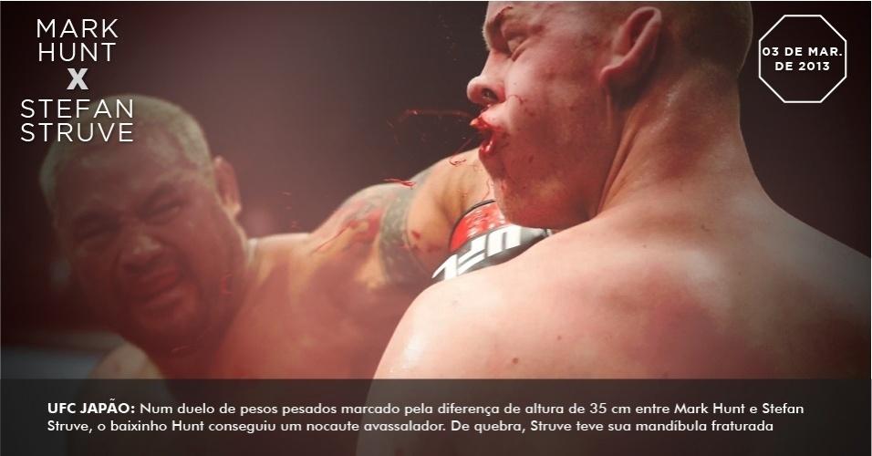 UFC Japão: Num duelo de pesos pesados marcado pela diferença de altura de 35 cm entre Mark Hunt e Stefan Struve, o baixinho Hunt conseguiu um nocaute avassalador. De quebra, Struve teve sua mandíbula fraturada.