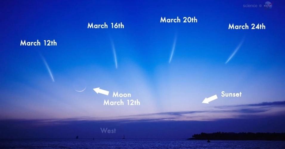 6.mar.2013 - O cometa Panstarrs pode ser observado a olho nu no céu no mês de março. O cometa aparecerá a oeste, ao por do sol, entre 8 e 13 de março, no hemisfério Norte