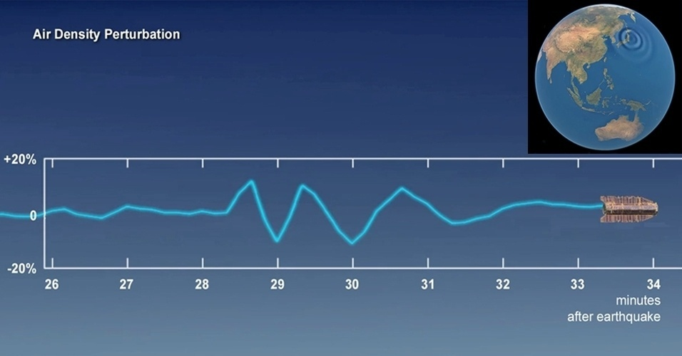 """11.mar.2013 - O terremoto que causou um tsunami e devastou o Japão em 2011 foi 'sentido' por um satélite de observação a 270 quilômetros da Terra. Segundo a Agência Espacial Europeia (ESA, na sigla em inglês), o Goce detectou as ondas de som causadas pelo tremor, já que grandes abalos sismícos """"fazem com que a superfície do planeta vibre como um tambor"""""""