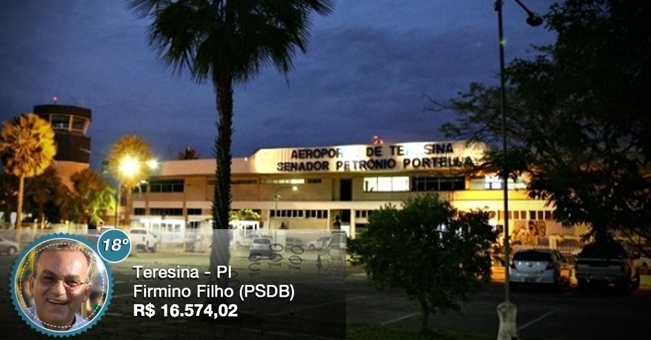O prefeito de Teresina (PI), Firmino Filho (PSDB), recebe um salário de R$ 16.574,02, valor equivalente ao 18º maior salário entre os prefeitos das 16 capitais brasileiras