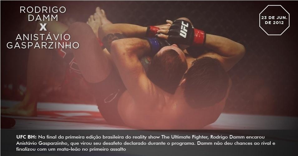 UFC BH: Na final da primeira edição brasileira do reality show The Ultimate Fighter, Rodrigo Damm encarou Anistávio Gasparzinho, que virou seu desafeto declarado durante o programa. Damm não deu chances ao rival e finalizou com um mata-leão no primeiro assalto