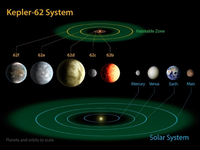18.abr.2013 - O sistema planetário Kepler-62 possui cinco planetas a 1.200 anos-luz da Terra, na constelação de Lira, sendo dois deles na zona habitável,Kepler-62f e Kepler-62e. Os outros três planetas são muito quentes e, por isso, inóspitos para a vida. A estrela do sistema mede 2/3 do nosso Sol. Neste esquema da Nasa, é possível comparar a zona habitável do sistema Kepler-62 com a do nosso Sistema Solar -- que vai de Vênus até além de Marte