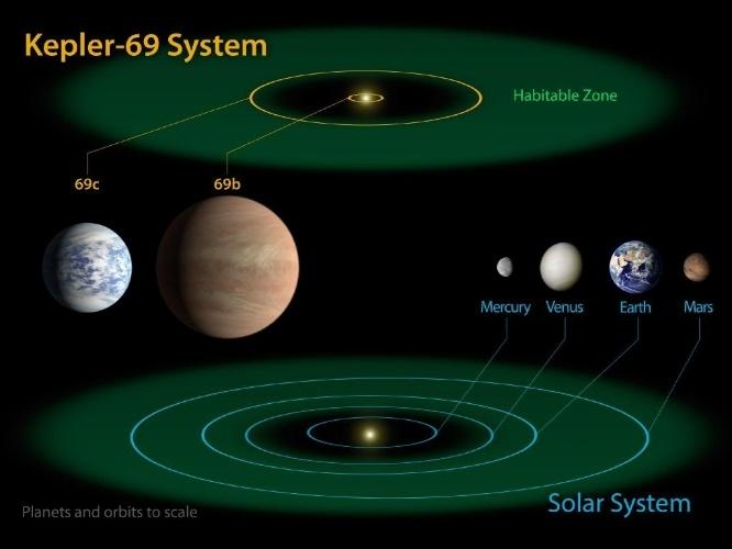 18.abr.2013 - O sistema planetário Kepler-69 possui dois planetas a 2.700 anos-luz da Terra, na constelação de Cisne, sendo um deles na zona habitável,Kepler-69c. Neste esquema da Nasa, é possível comparar a zona habitável do sistema Kepler-62 com a do nosso Sistema Solar -- que vai de Vênus até além de Marte