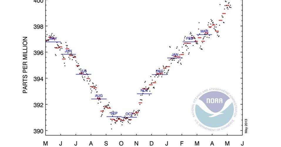 Gráfico aumento da concentração de gás carbônico