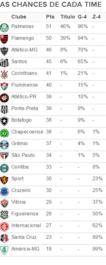 tabela_brasileirao_26_rodada