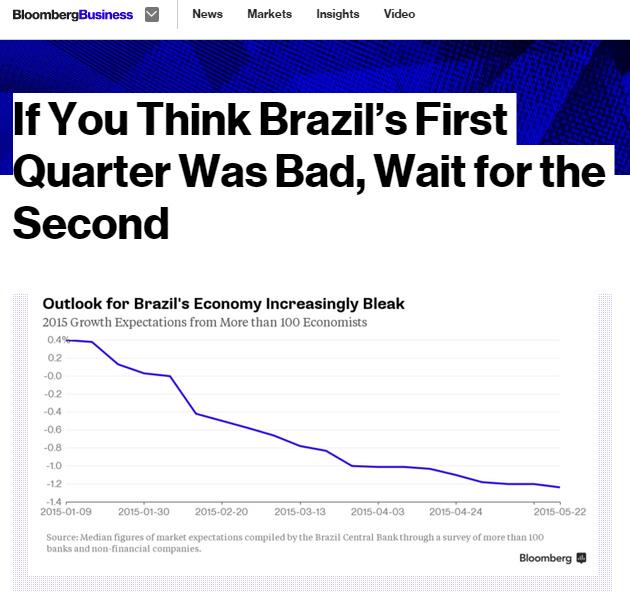 Reportagem da 'Bloomberg' aponta piora da economia brasileira