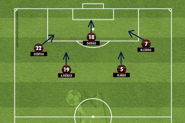 No Flamengo, Leandro Damião pode ser o centroavante de, no máximo, dois toques na bola. Finaliza as jogadas pelos flancos ou prepara para quem chega de trás (Tactical Pad).