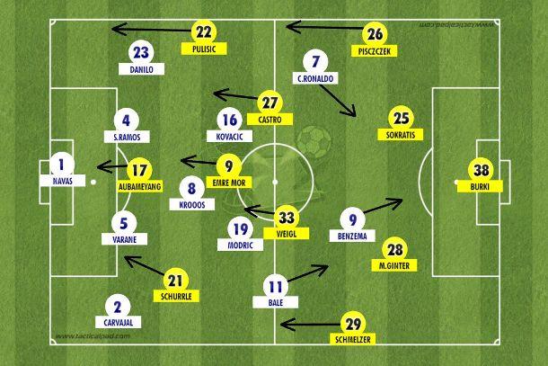 Com rapidez e intensidade pelos flancos após as entradas de Pulisic e Schurrle, o time de Dortmund pressionou até empatar contra um Real que ameaçou nos contragolpes e se defendeu melhor com Kovacic na vaga de James Rodríguez (Tactical Pad).
