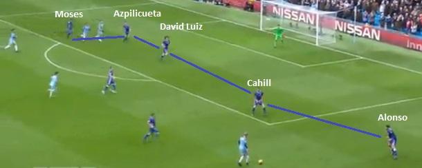 Flagrante da linha de cinco defensores do Chelsea postada. O ala esquerdo Alonso fecha seu lado como lateral e Moses faz a diagonal de cobertura do outro lado, dando suporte a Azpilicueta, David Luiz e Cahill (reprodução ESPN Brasil).