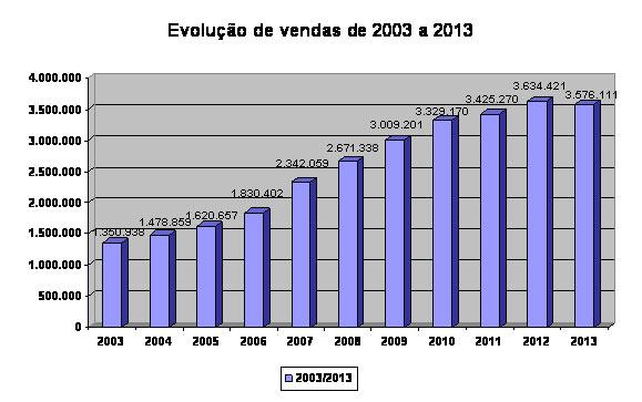 graf_vendas_2003a2013