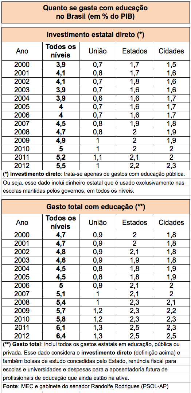 Gastos-Educacao-Brasil-2000-2012