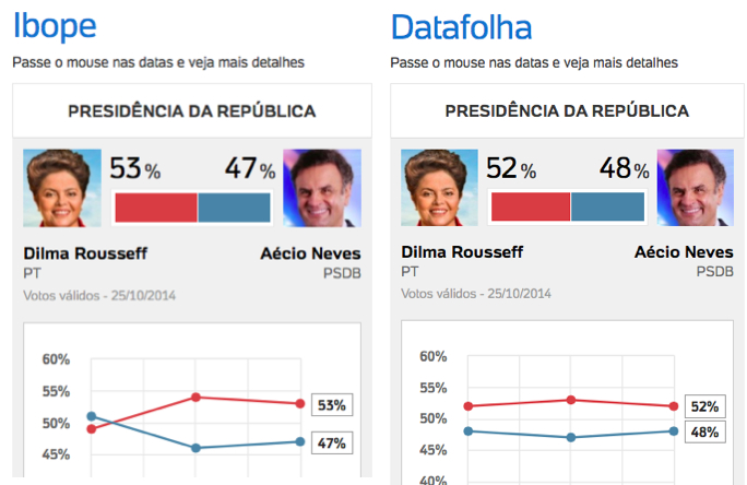 Datafolha-Ibope-25out2014