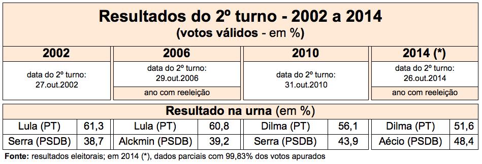 SegundoTurno-2002-2014