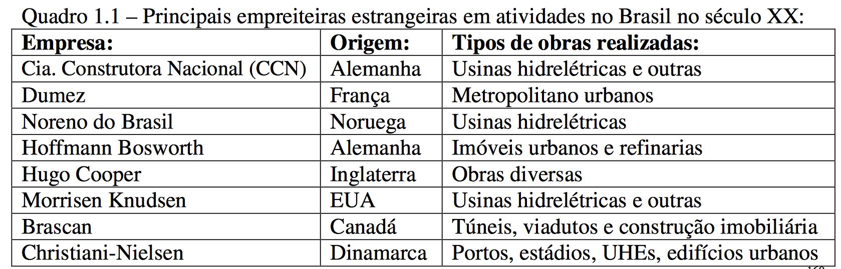 Empreiteiras-Brasil-seculo20