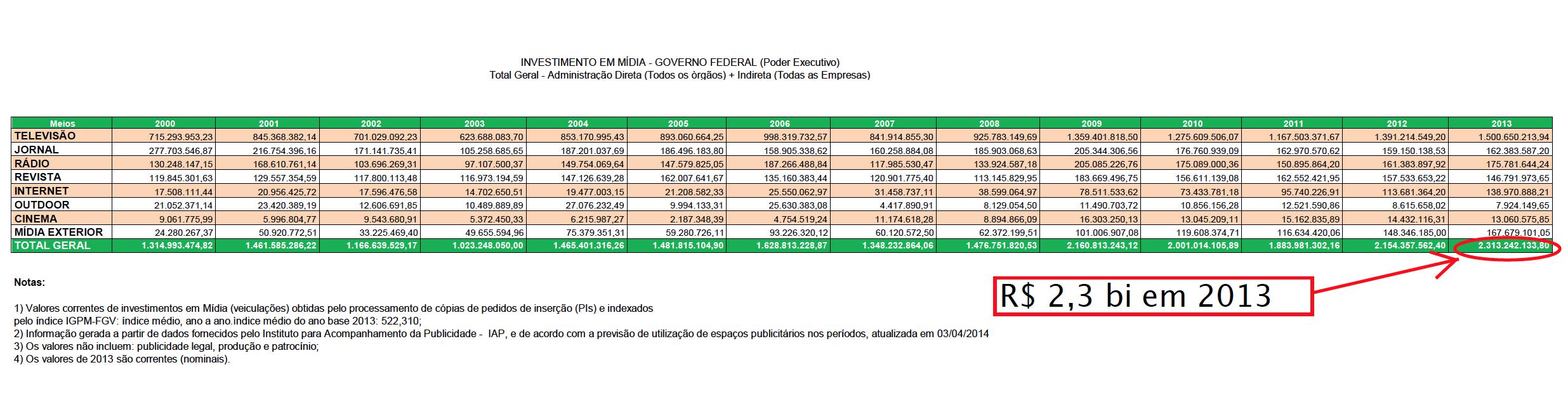 Publicidade-2013-total-administracao-direta-todos-os-orgaos-indirera-todas-as-empresas