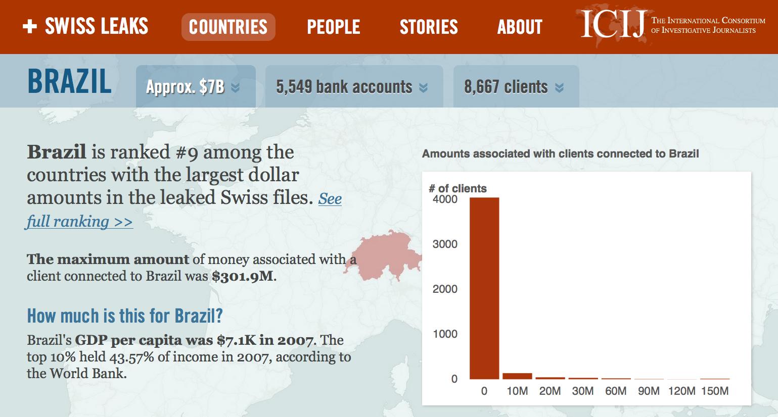 Inf.15/134 - Clientes do Brasil tinham US$ 7 bilhões em 5.549 contas secretas