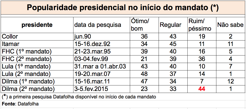Popularidade-presidentes-Datafolha-inicio-mandato