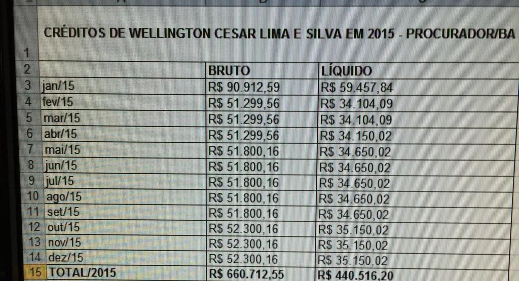 WellingtonCesar-vencimentos-2015