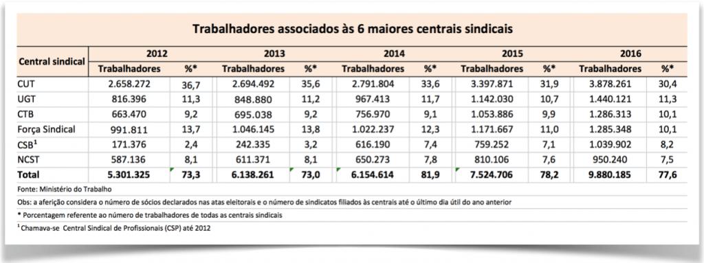 afericao-centrais-numeros-trabalhadores