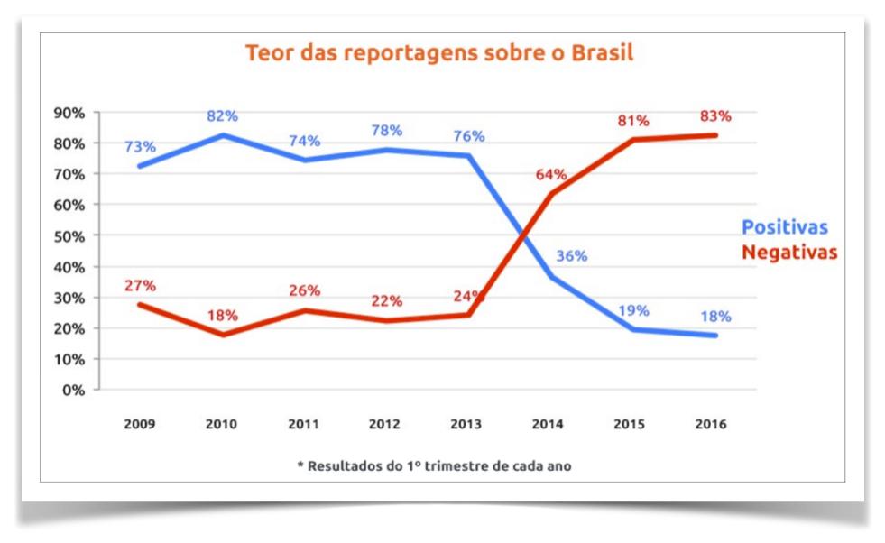 grafico-i-see-brazil