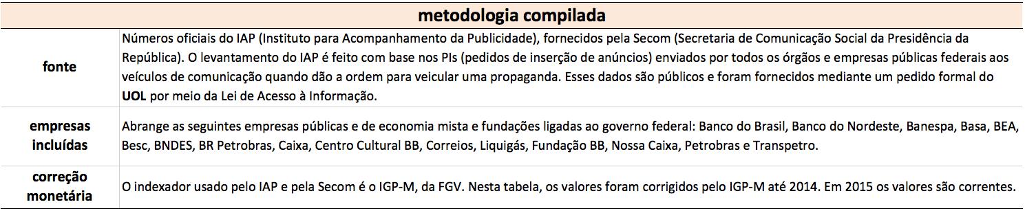 metodologia compilada