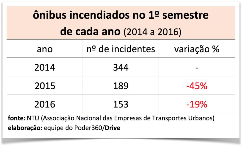 onibus-incendiados-2016