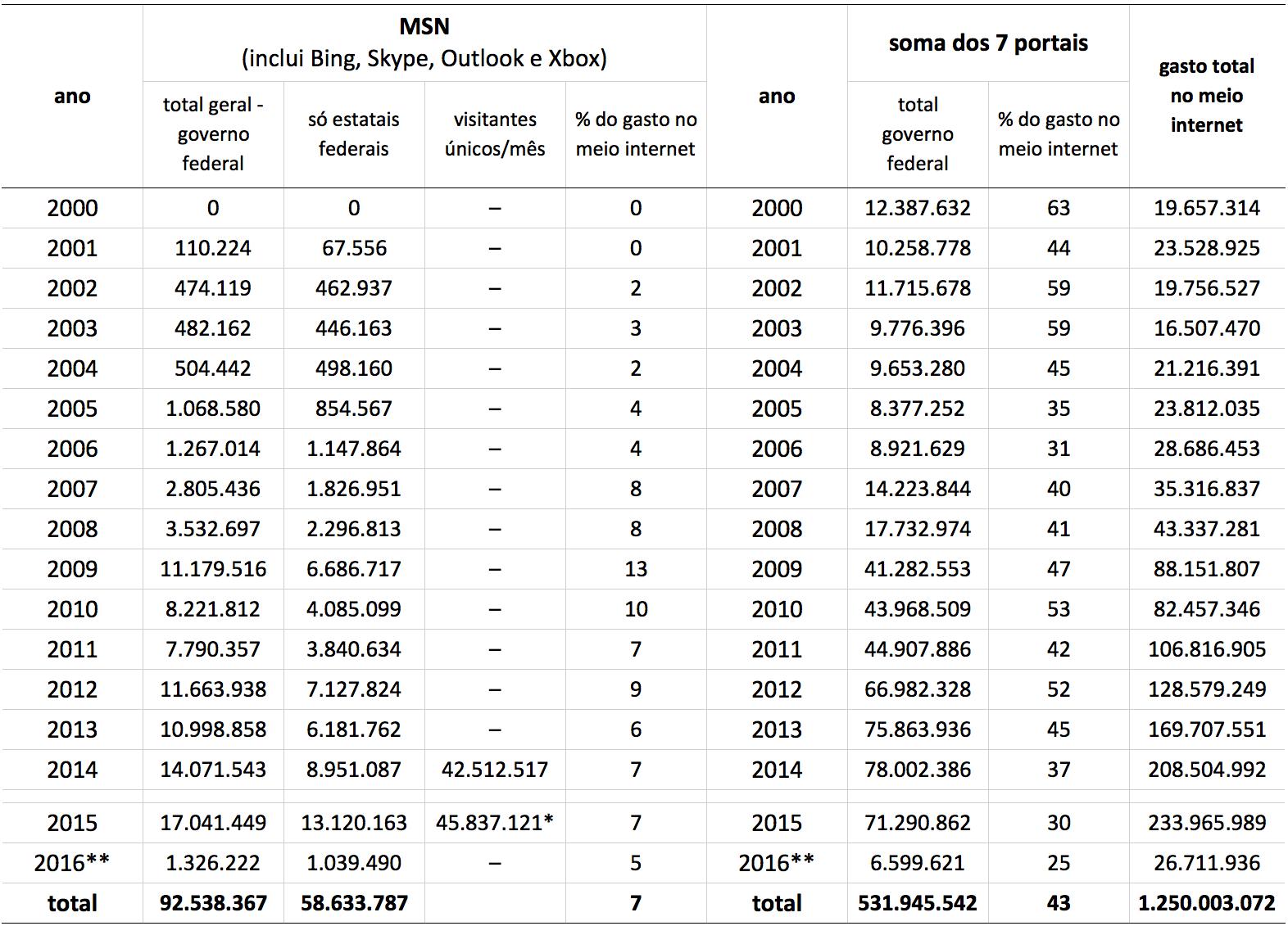 Quanto Custa O Oligopolio Midiatico Carta Maior