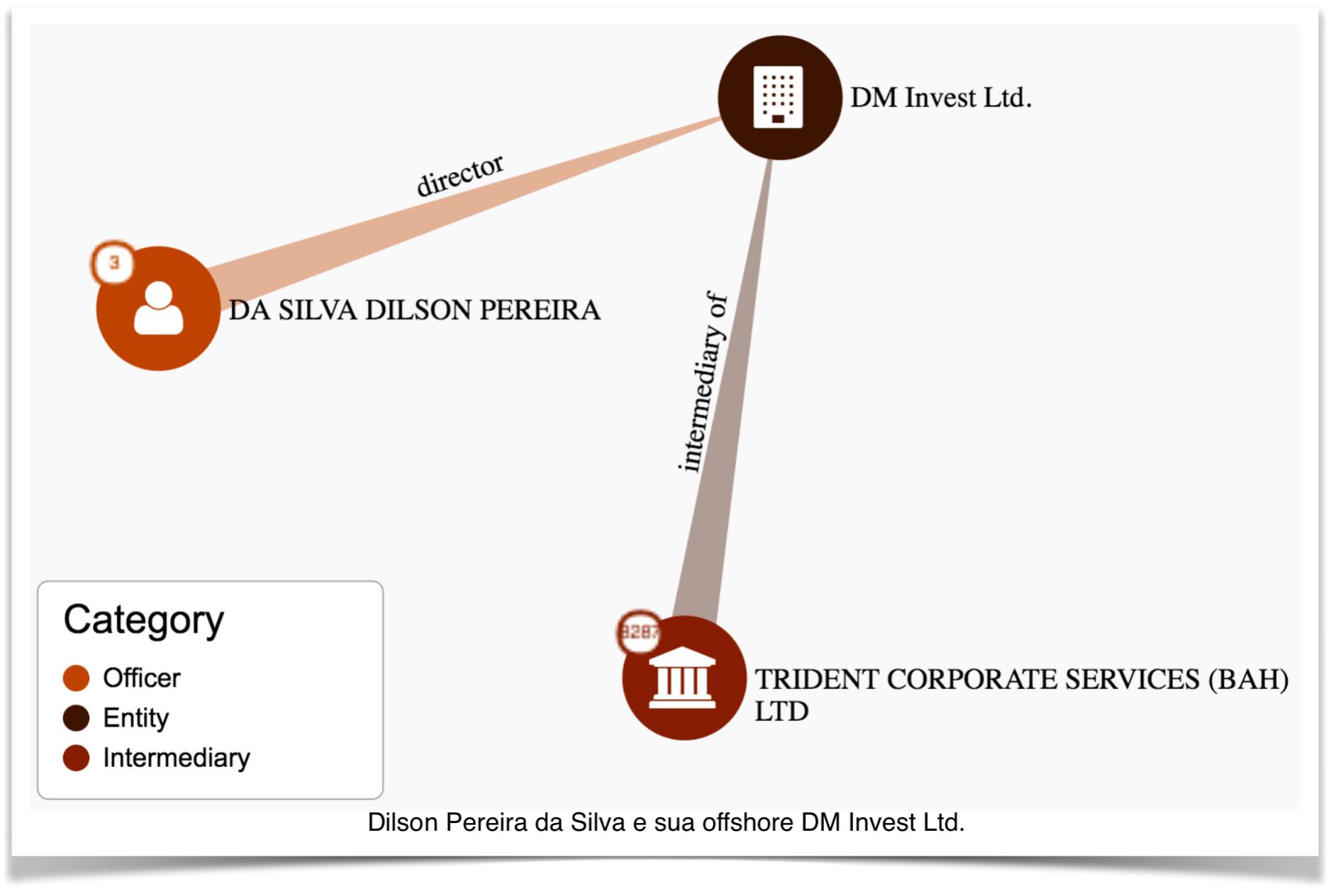 dilson-pereira-DM-invest