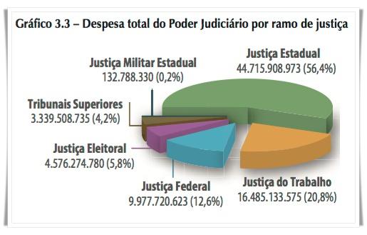 despesa por esfera da Justica