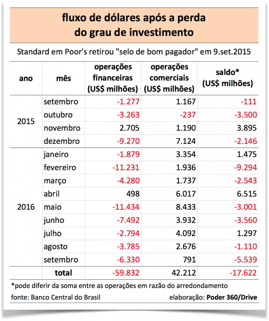 fluxo-dolares-pos-perda-grau-investimento